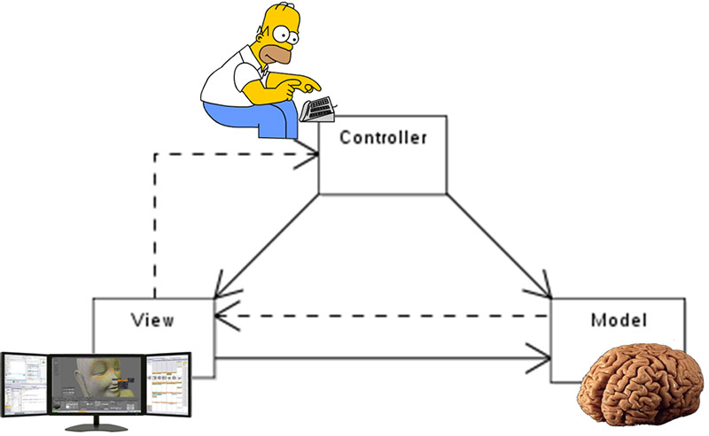 MVC stands for Model-View-Controller