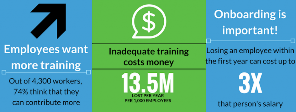 Employees want more training: out of 4,300, 74% think that they can contribute more. Inadequate training costs 13.5 million per year per 1,00 employees. On-boarding is important: losing employees within the first year can cost up to 3x that person's salary.